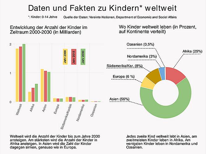 wie viele kinder leben in deutschland